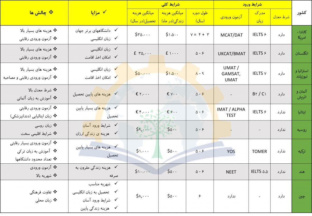 جدول-مقایسه-پزشکی